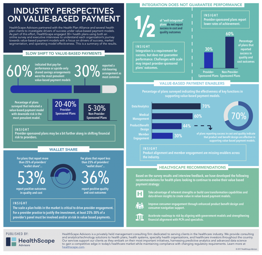 Industry perspectives on value-based payment infographic
