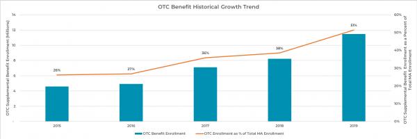 The Rise of OTC Benefits in Medicare Advantage - HealthScape