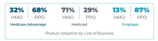 Product adoption by line of business